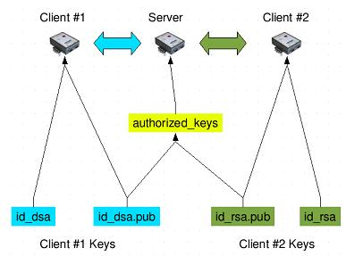 SSH keys authentication scheme