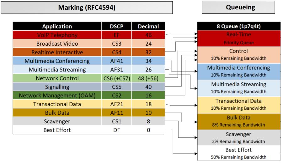 QoSmappingDSCP