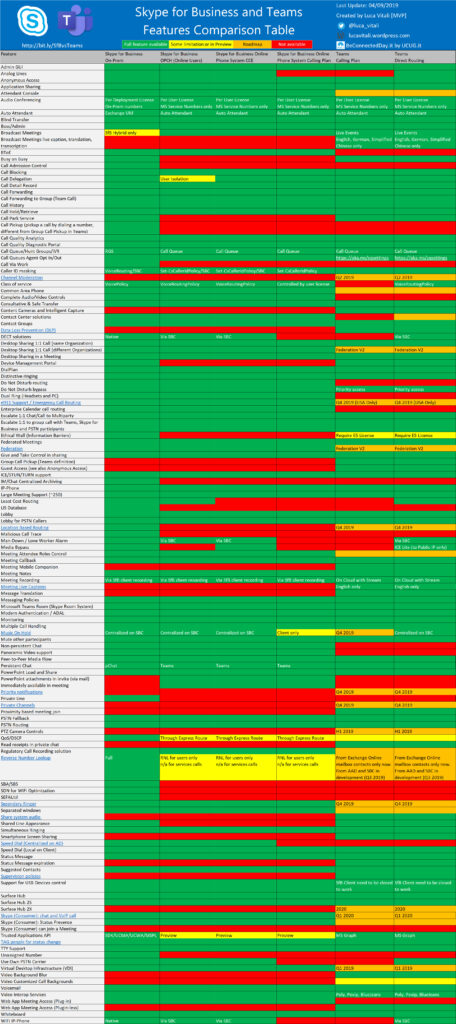 skype-for-business-and-teams-features-comparison-table
