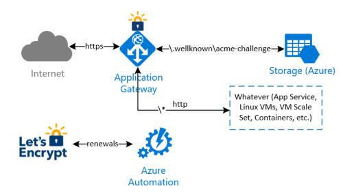 Letsencrypt-autorenewal-azure-app-gateway